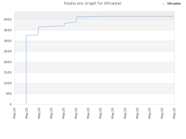 Totalscore Graph for kfmaster