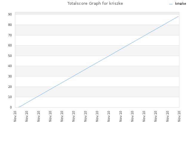 Totalscore Graph for kriszke