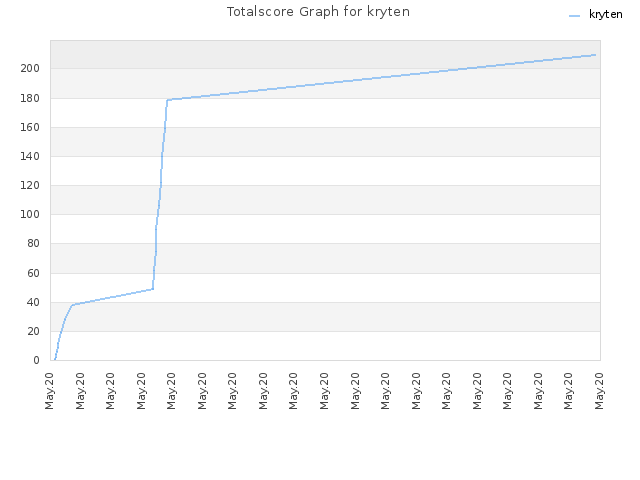 Totalscore Graph for kryten