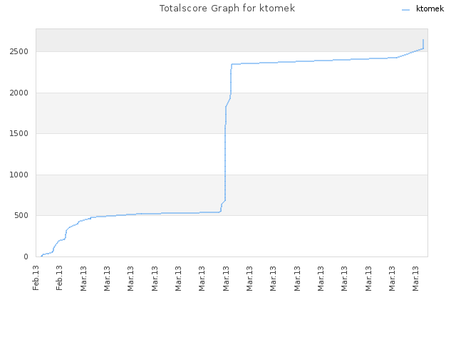 Totalscore Graph for ktomek