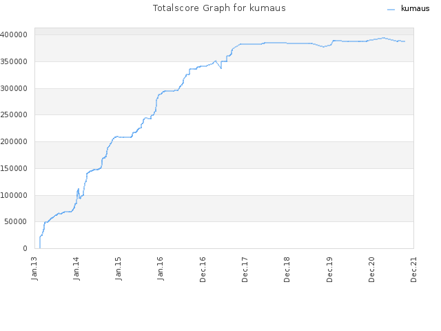 Totalscore Graph for kumaus
