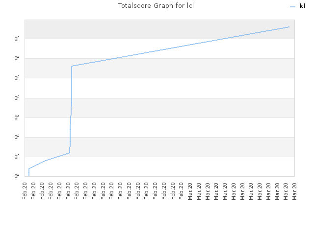 Totalscore Graph for lcl