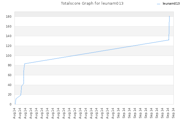 Totalscore Graph for leunam013
