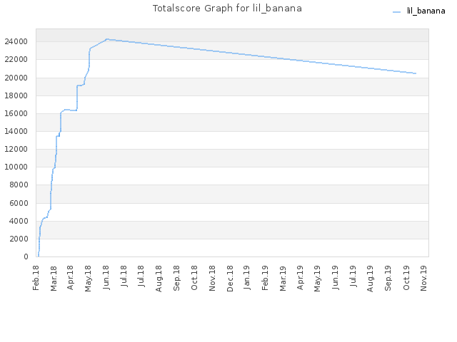 Totalscore Graph for lil_banana
