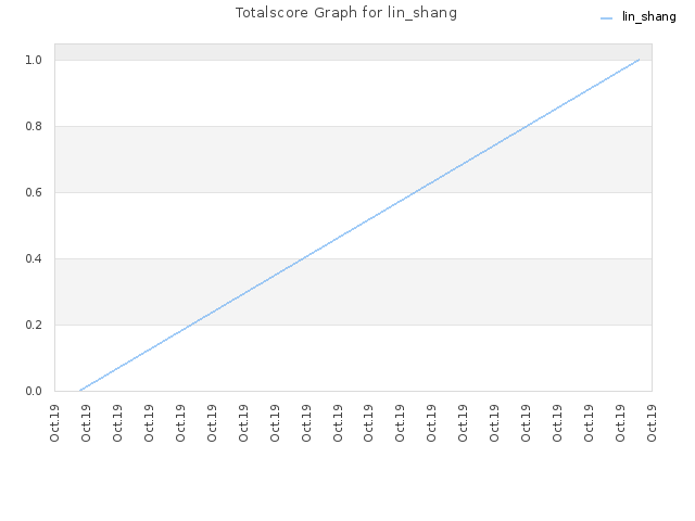 Totalscore Graph for lin_shang