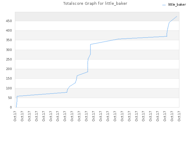 Totalscore Graph for little_baker