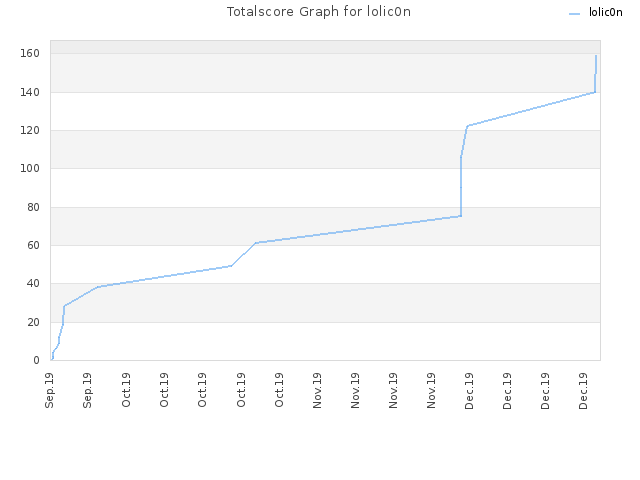 Totalscore Graph for lolic0n