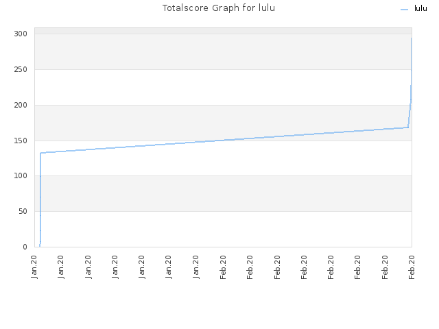 Totalscore Graph for lulu