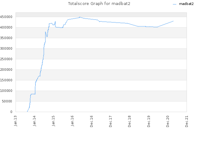 Totalscore Graph for madbat2