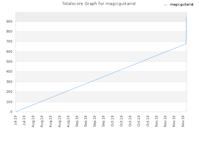 Totalscore Graph for magicguitarist
