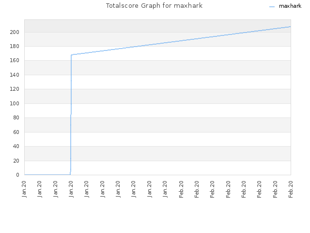 Totalscore Graph for maxhark
