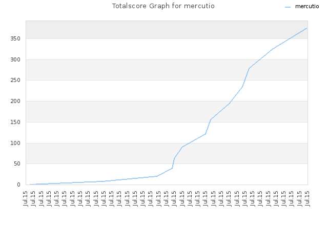 Totalscore Graph for mercutio