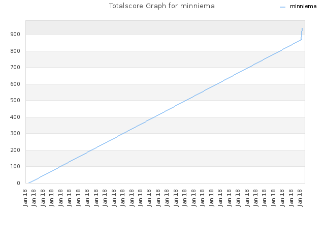 Totalscore Graph for minniema