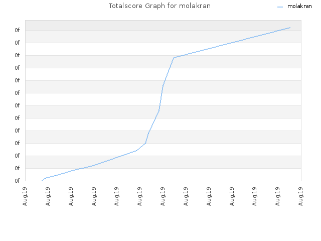 Totalscore Graph for molakran