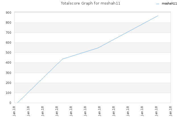 Totalscore Graph for msshah11