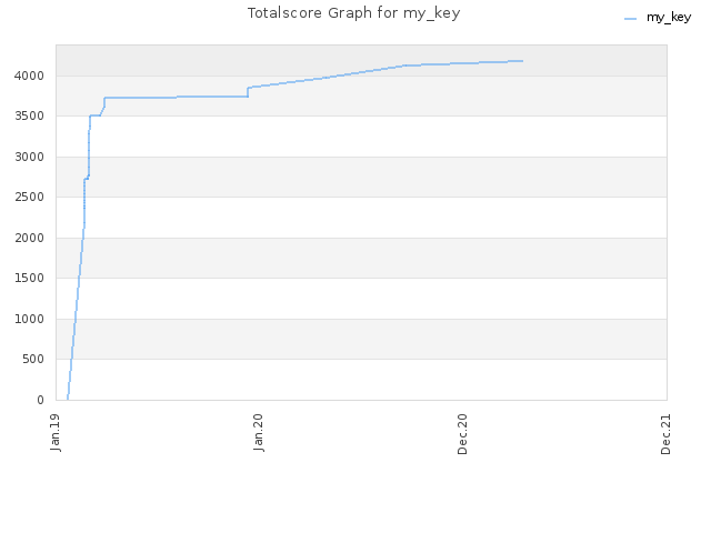 Totalscore Graph for my_key