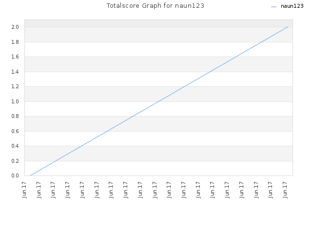 Totalscore Graph for naun123