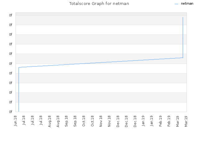 Totalscore Graph for netman