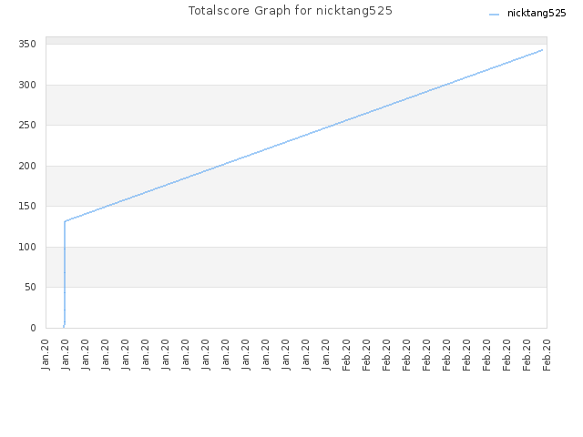 Totalscore Graph for nicktang525