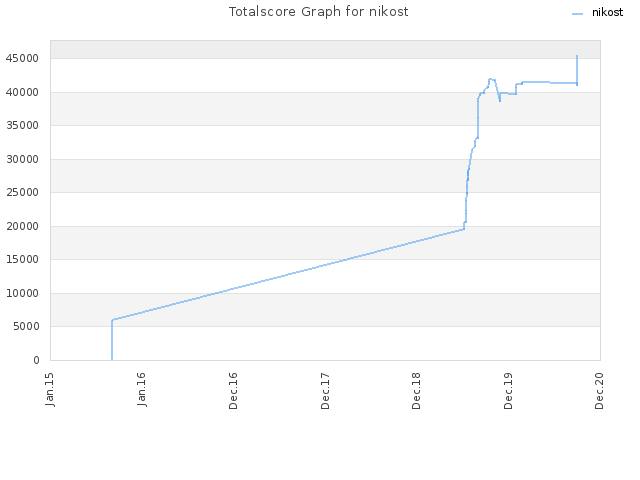 Totalscore Graph for nikost