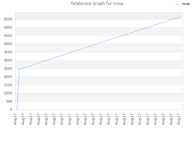 Totalscore Graph for noop