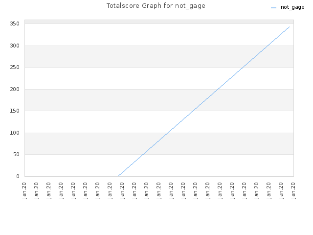 Totalscore Graph for not_gage