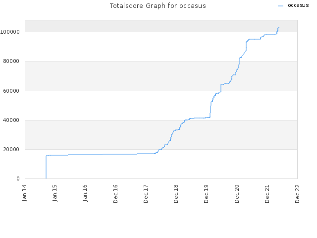 Totalscore Graph for occasus