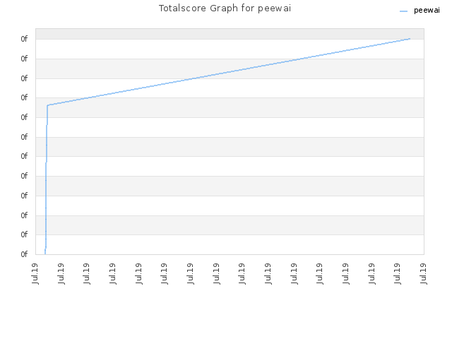 Totalscore Graph for peewai