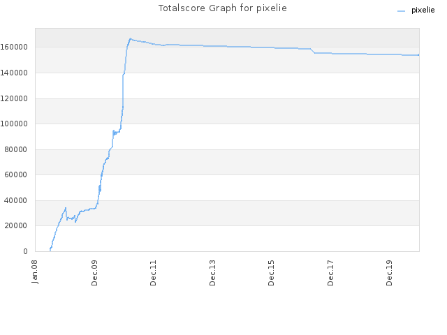 Totalscore Graph for pixelie