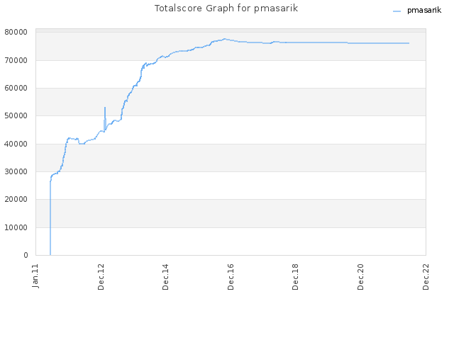 Totalscore Graph for pmasarik