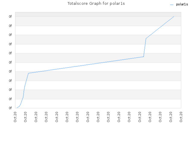 Totalscore Graph for polar1s