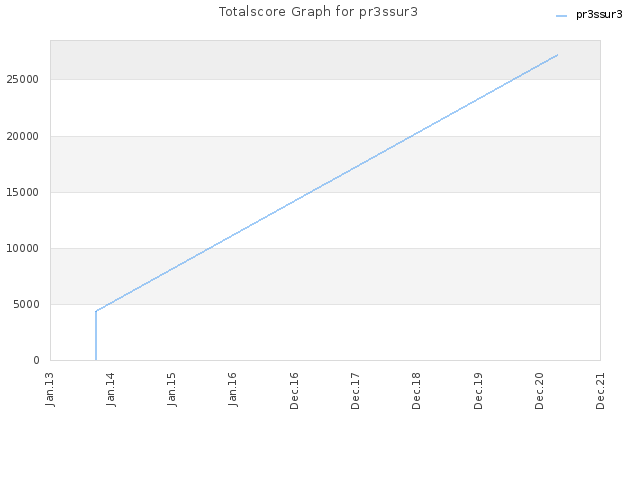 Totalscore Graph for pr3ssur3