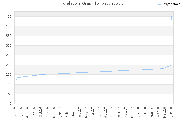 Totalscore Graph for psychobolt