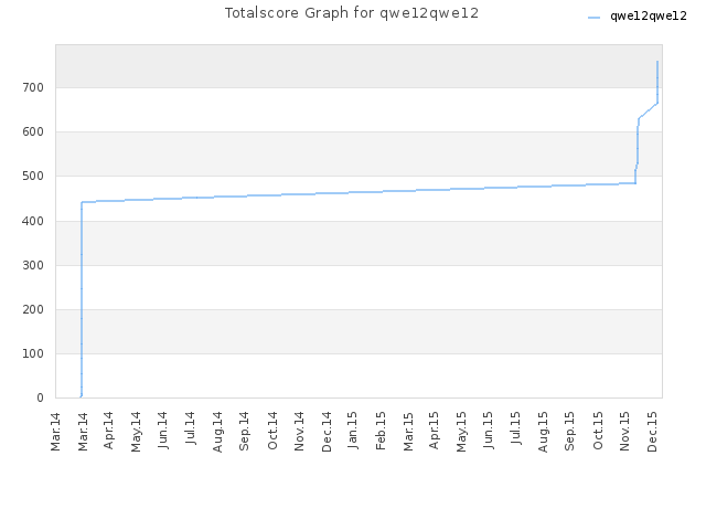 Totalscore Graph for qwe12qwe12