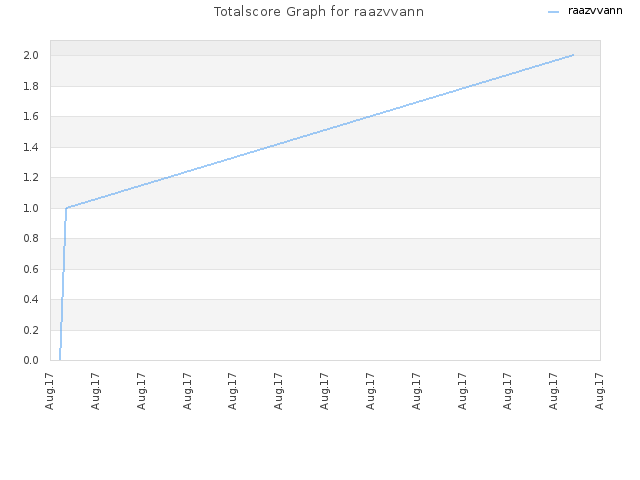 Totalscore Graph for raazvvann