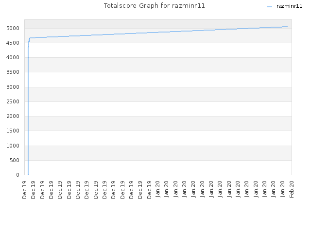 Totalscore Graph for razminr11