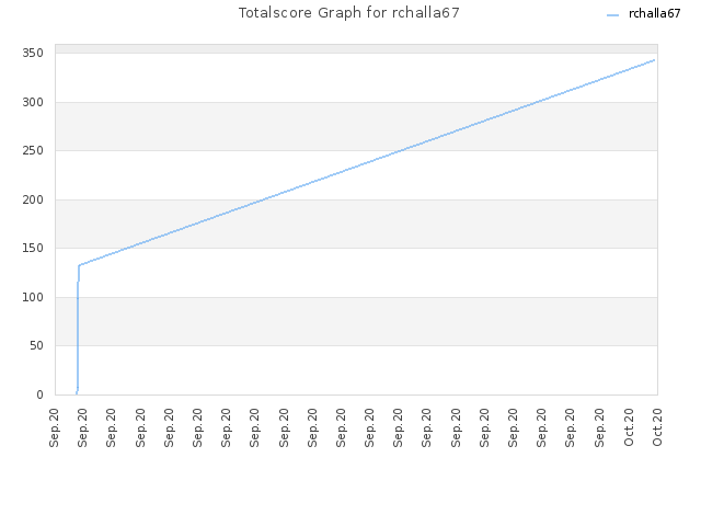 Totalscore Graph for rchalla67