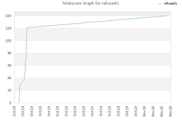 Totalscore Graph for refused1