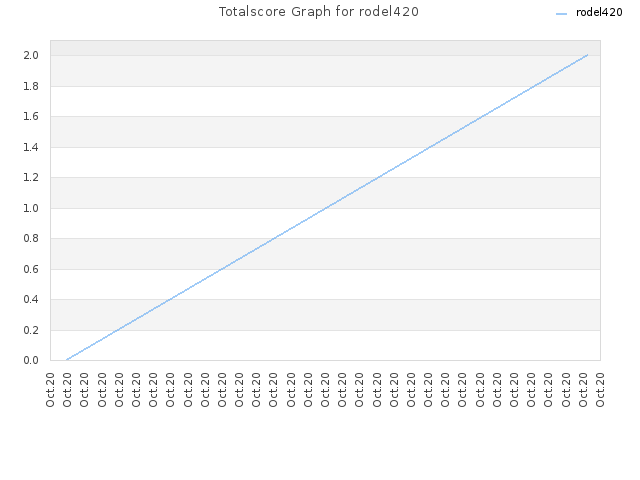 Totalscore Graph for rodel420