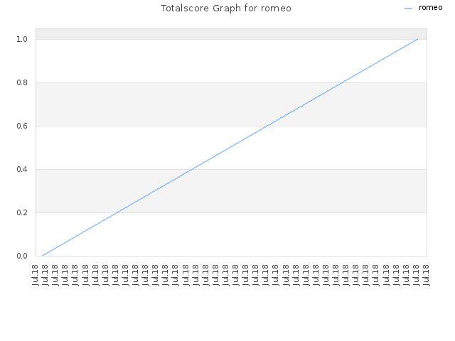 Totalscore Graph for romeo