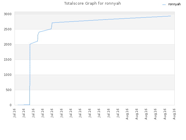 Totalscore Graph for ronnyah