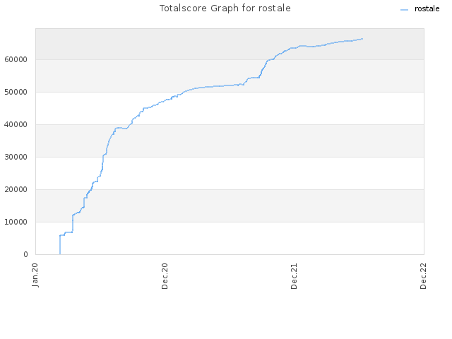 Totalscore Graph for rostale