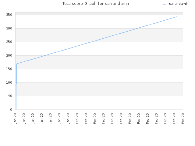 Totalscore Graph for sahandamini