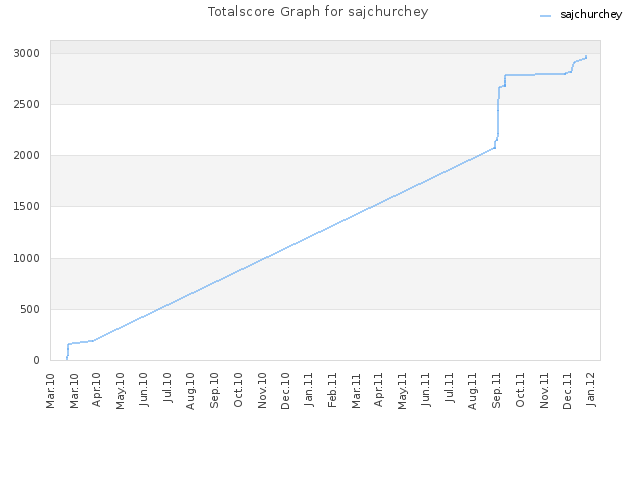 Totalscore Graph for sajchurchey