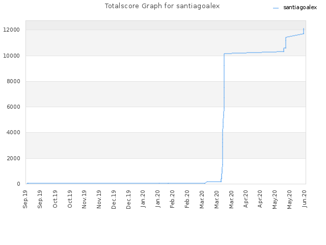 Totalscore Graph for santiagoalex