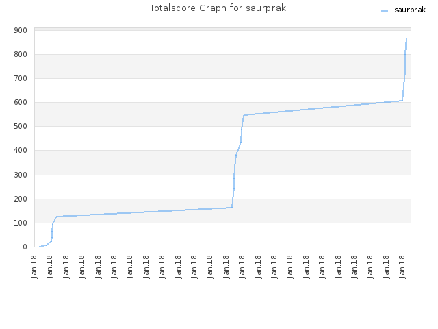 Totalscore Graph for saurprak