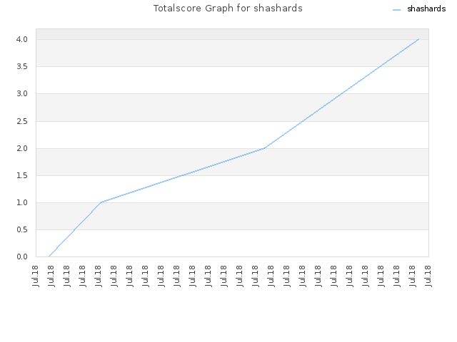 Totalscore Graph for shashards