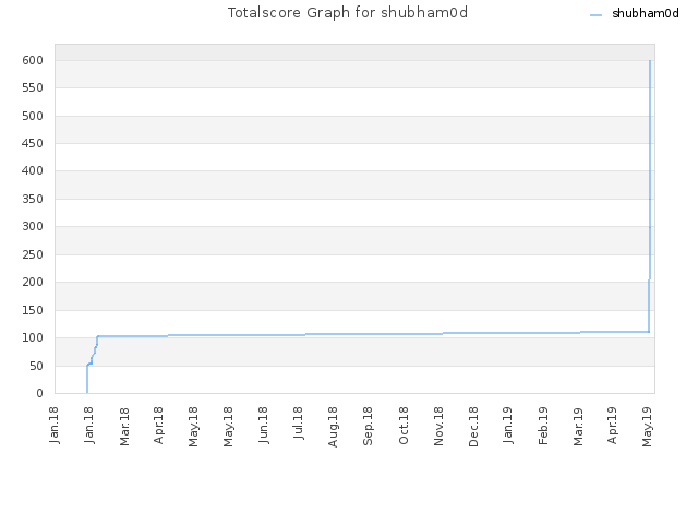 Totalscore Graph for shubham0d