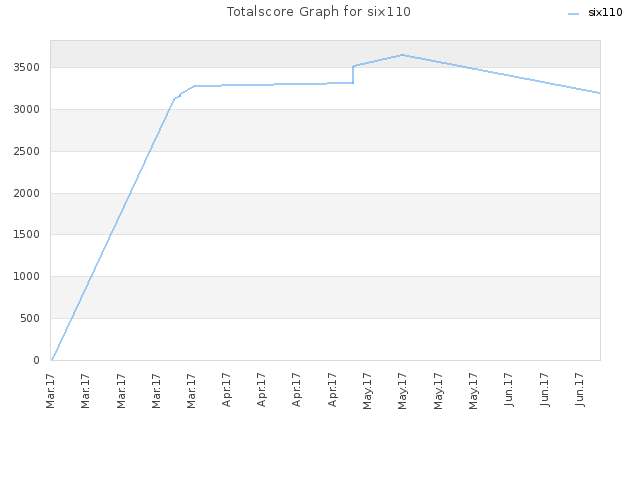 Totalscore Graph for six110