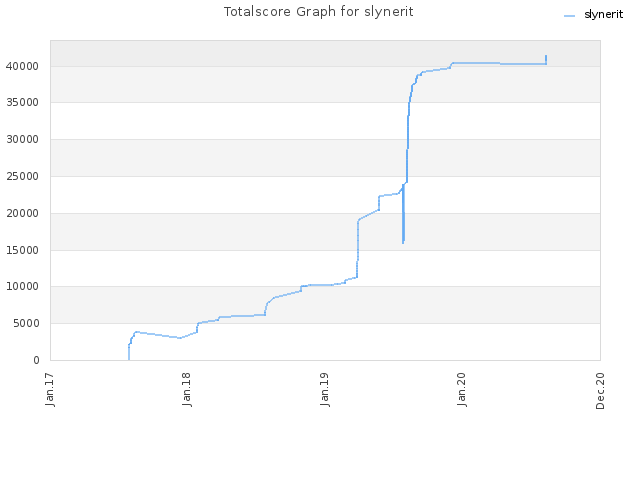 Totalscore Graph for slynerit
